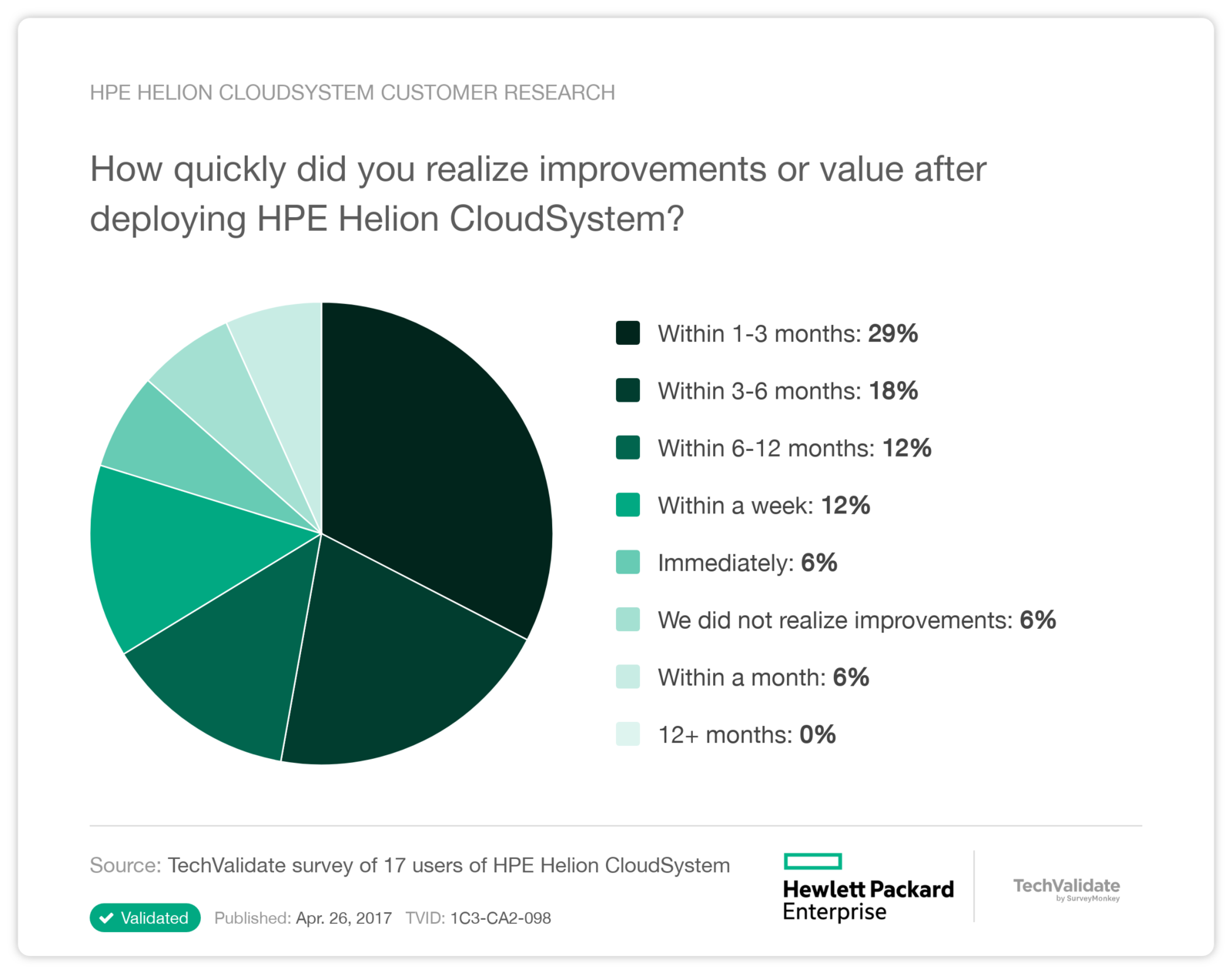 HPE Helion CloudSystem Customer Research