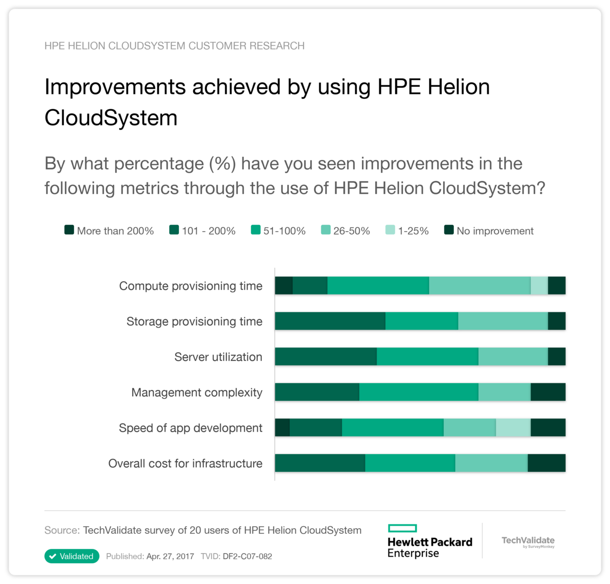 Improvements achieved by using HPE Helion CloudSystem