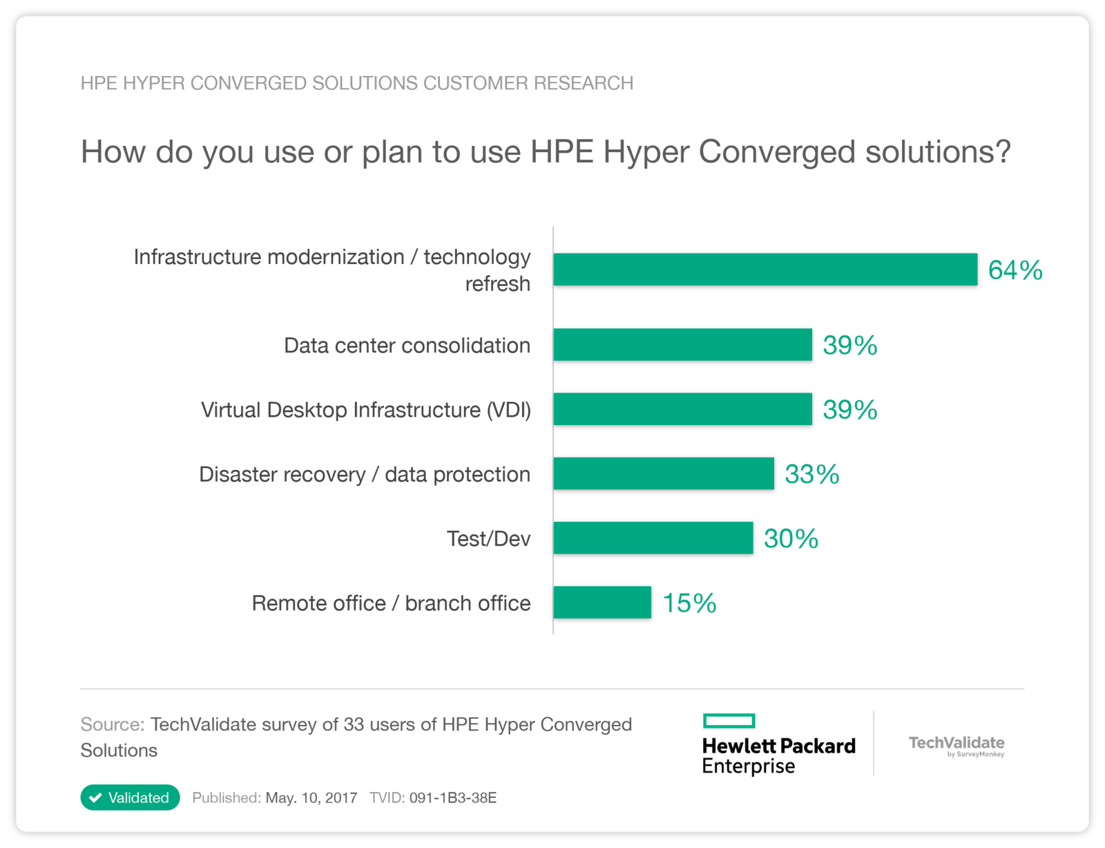 HPE Hyper Converged Solutions Customer Research