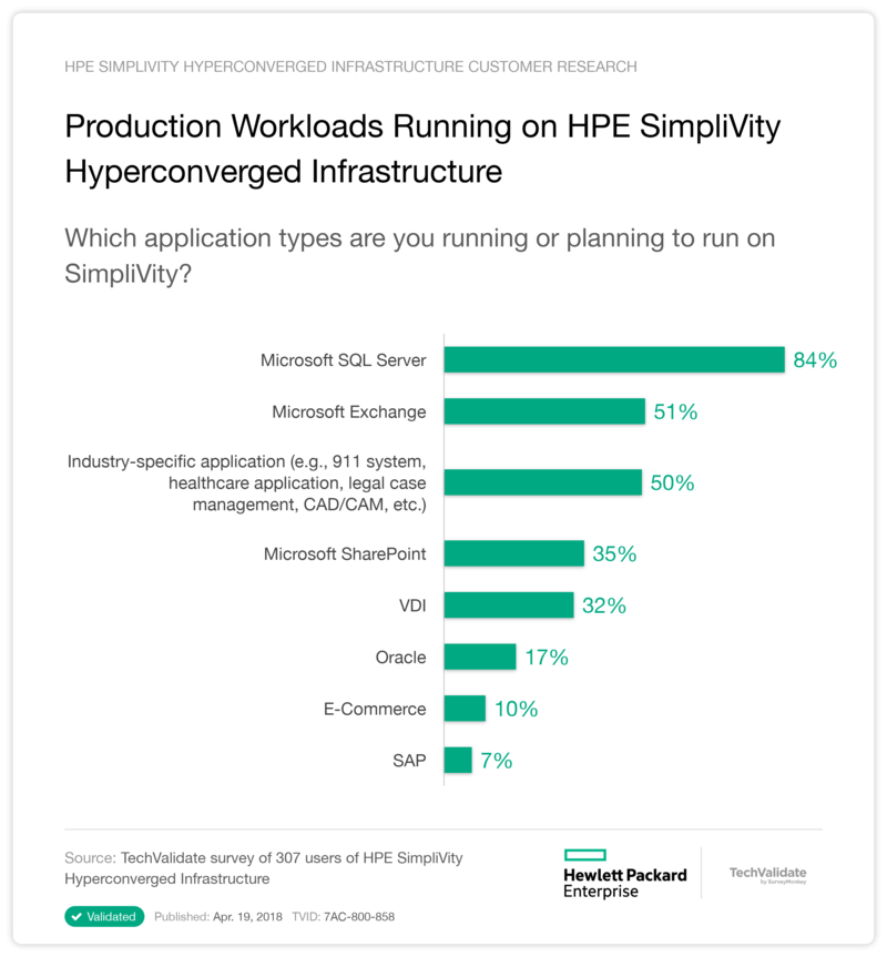 Production Workloads Running on HPE SimpliVity Hyperconverged Infrastructure
