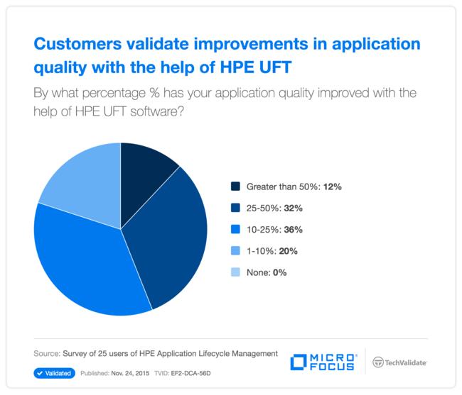 Customers validate improvements in application quality with the help of HPE UFT