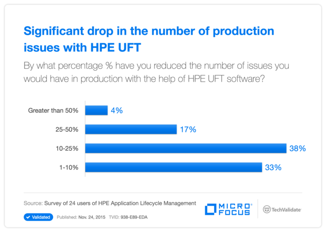 Significant drop in the number of production issues with HPE UFT