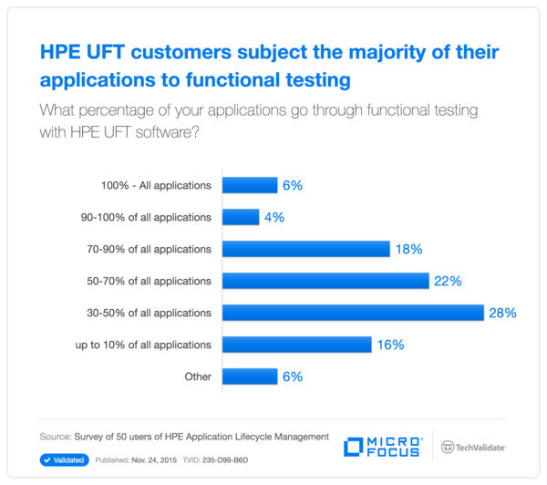 HPE UFT customers subject the majority of their applications to functional testing