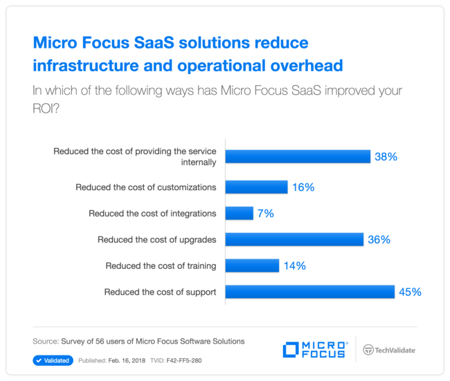 Micro Focus SaaS solutions reduce infrastructure and operational overhead