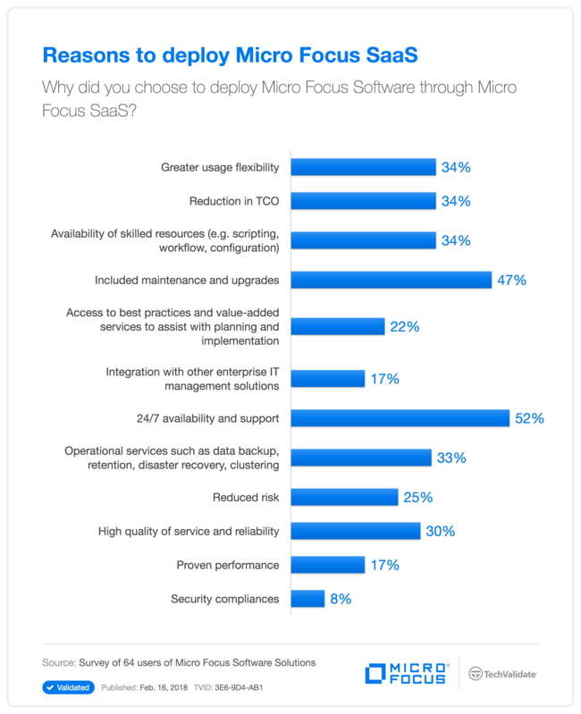 Reasons to deploy Micro Focus SaaS