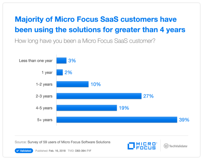 Majority of Micro Focus SaaS customers have been using the solutions for greater than 4 years