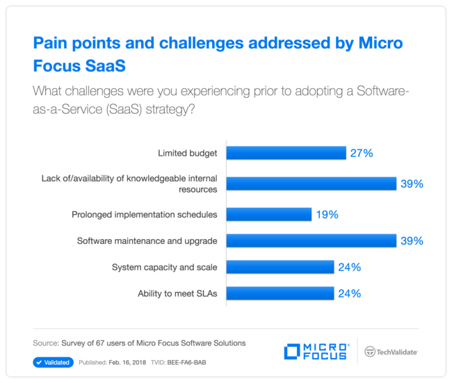 Pain points and challenges addressed by Micro Focus SaaS