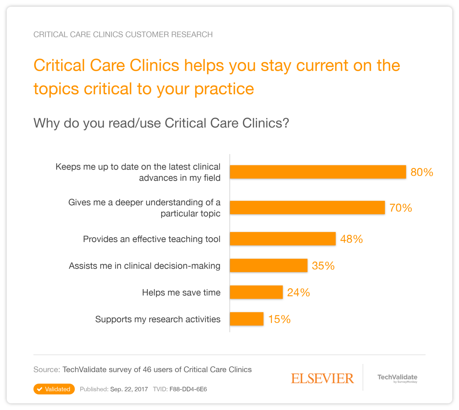 Critical Care Clinics   Elsevier Customer Research