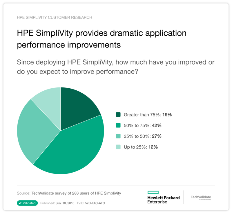 HPE SimpliVity provides dramatic application performance improvements