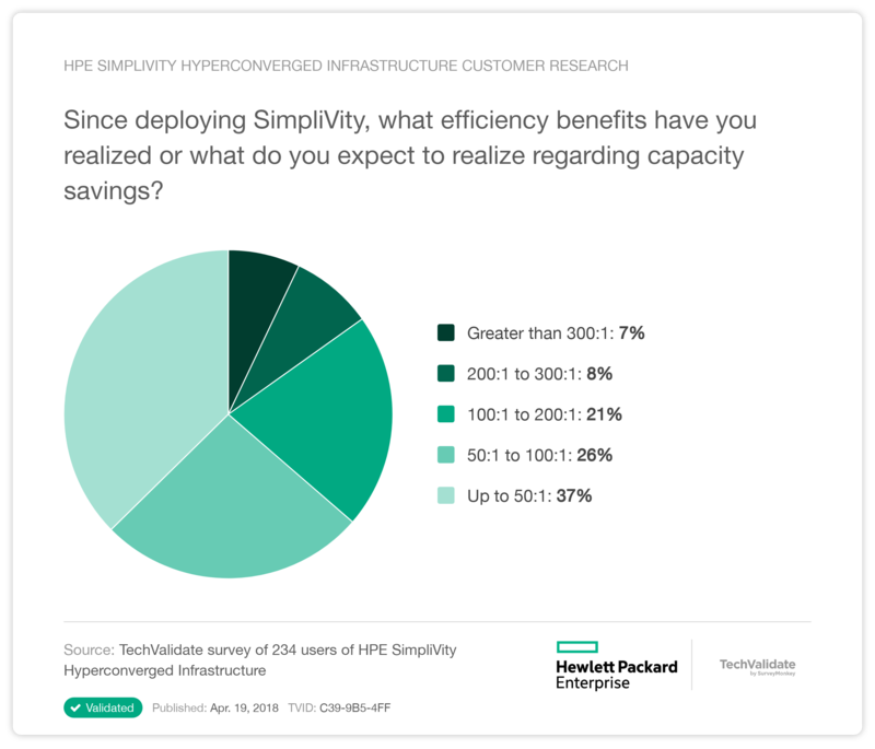 HPE SimpliVity Hyperconverged Infrastructure Customer Research