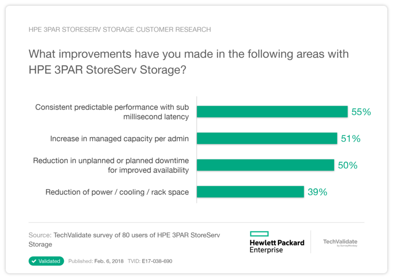 HPE 3PAR StoreServ Storage Customer Research