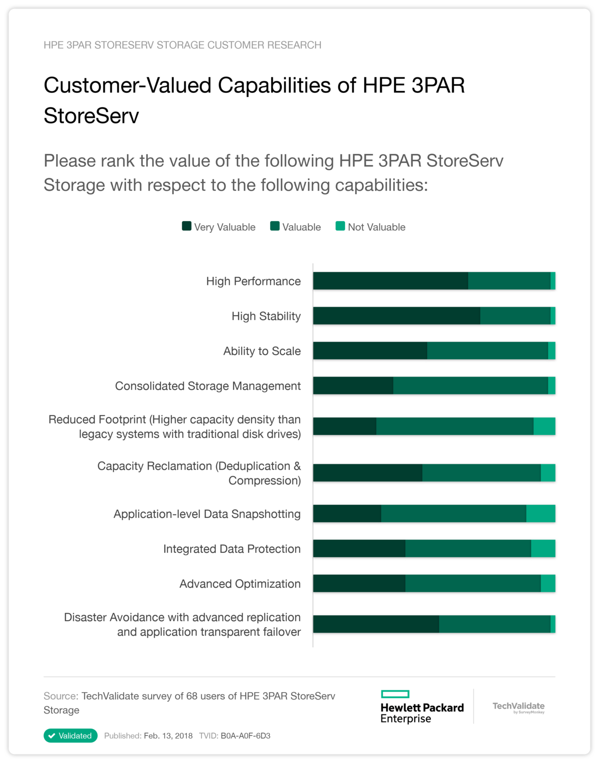 Customer-Valued Capabilities of HPE 3PAR StoreServ