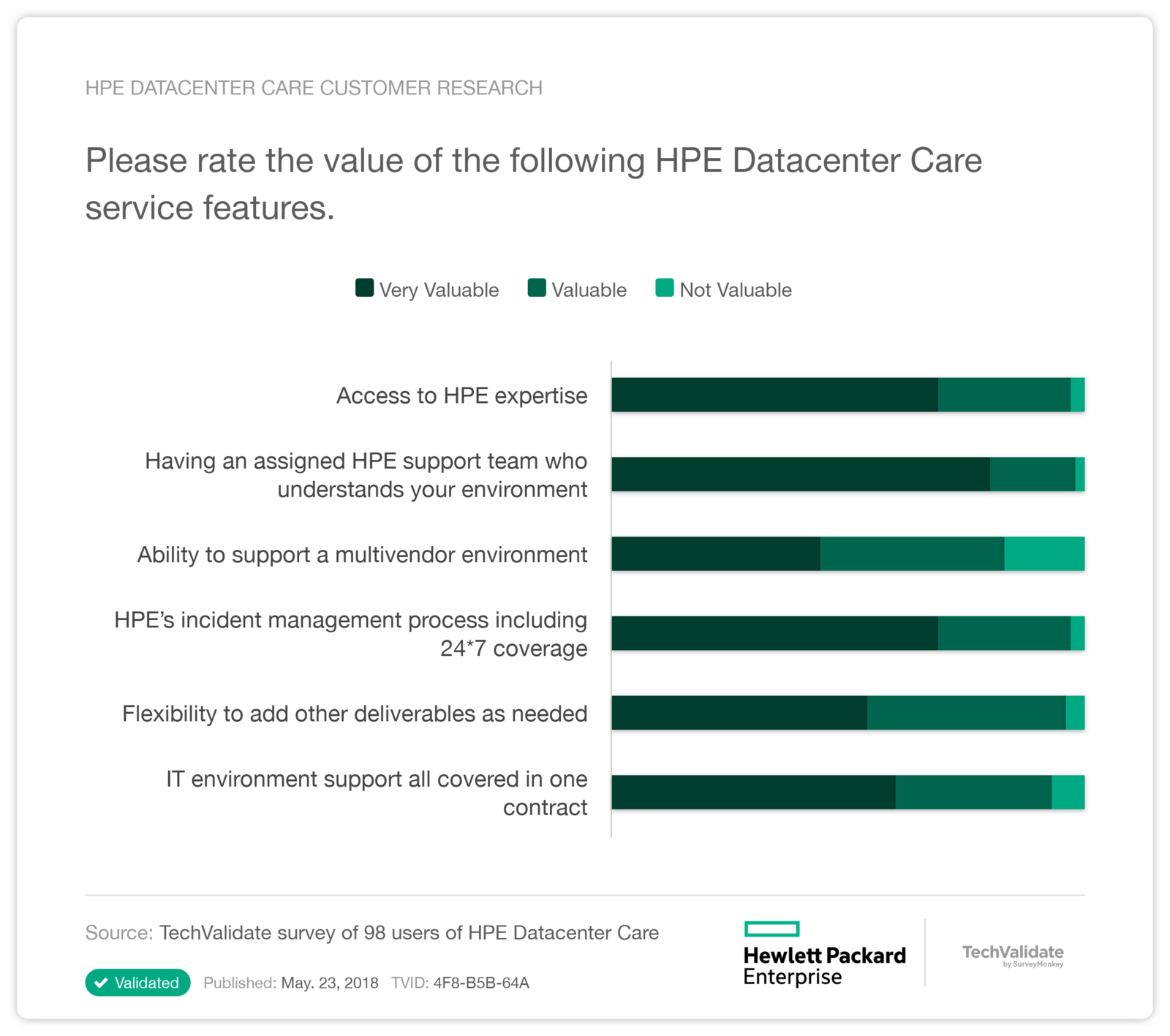 HPE Datacenter Care Customer Research
