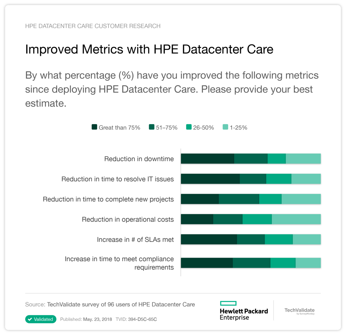 Improved Metrics with HPE Datacenter Care
