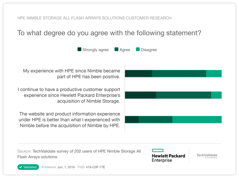HPE Nimble Storage All Flash Arrays solutions Customer Research