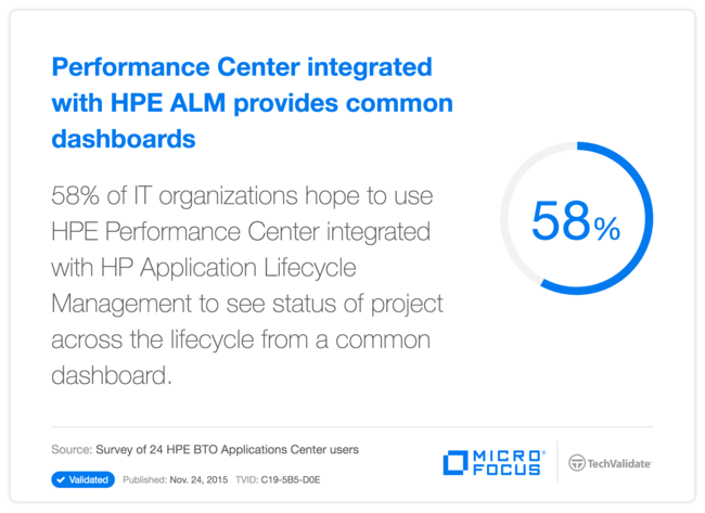 Performance Center integrated with HPE ALM provides common dashboards