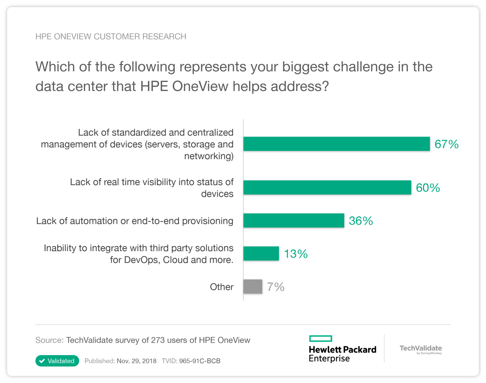 HPE OneView Customer Research