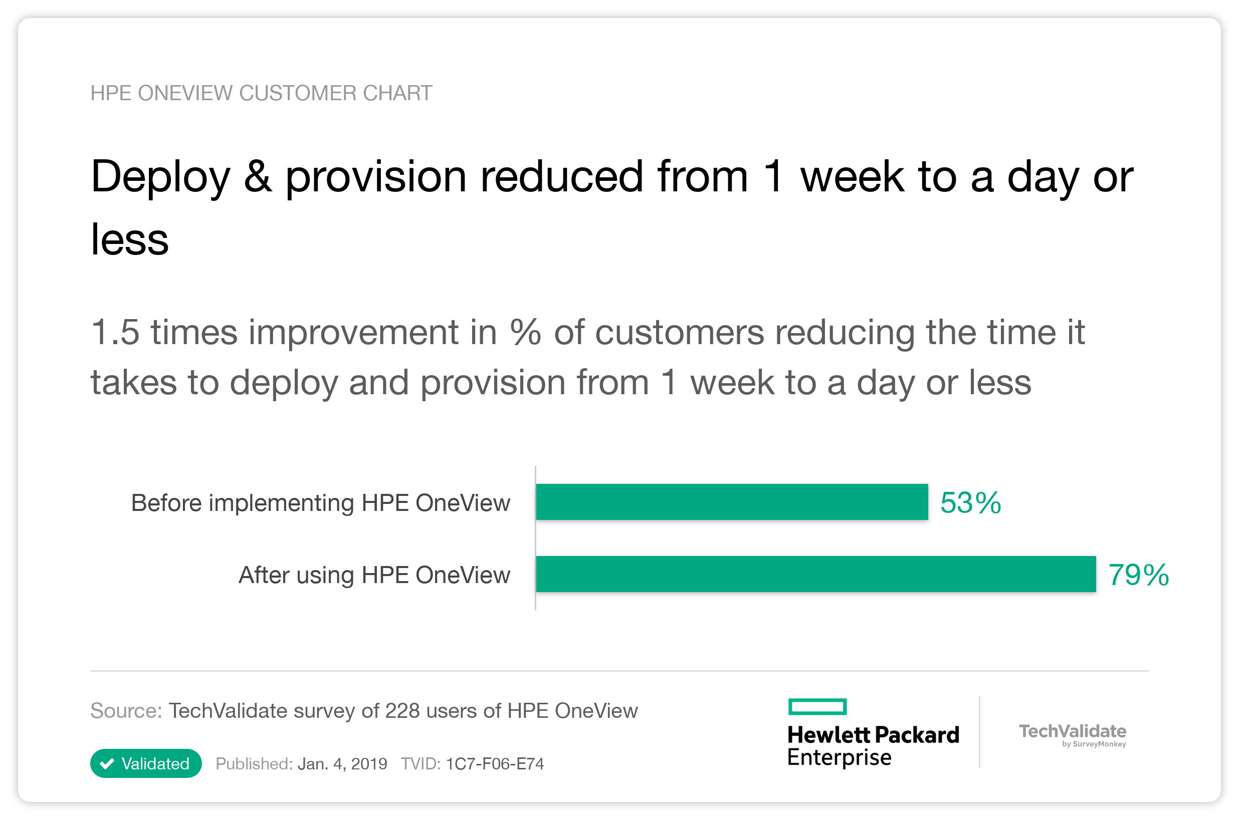 Deploy & provision reduced from 1 week to a day or less