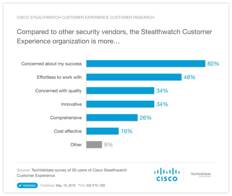 Cisco Stealthwatch Customer Experience Customer Research