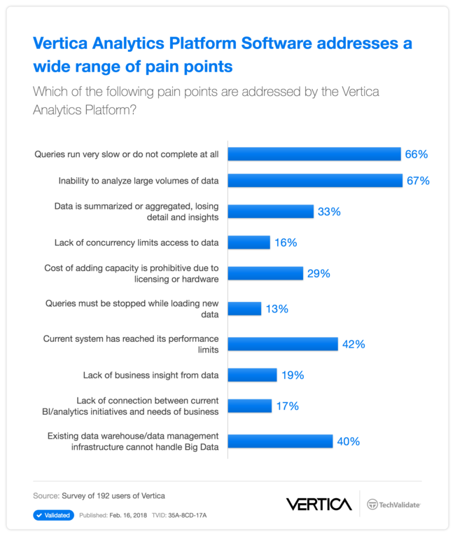 Vertica Analytics Platform Software addresses a wide range of pain points