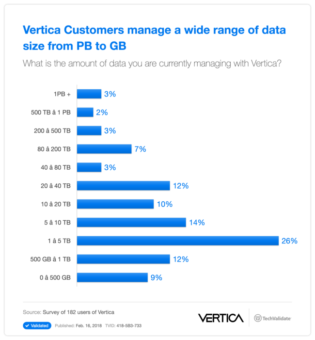 Vertica Customers  manage a wide range of data size from PB to GB