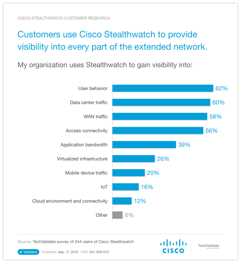 Customers use Cisco Stealthwatch to provide visibility into every part of the extended network.