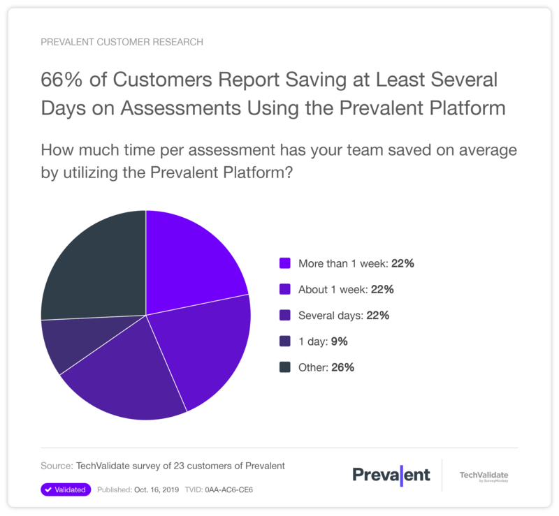 66% of Customers Report Saving at Least Several Days on Assessments Using the Prevalent Platform