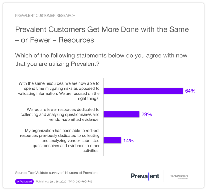 Prevalent Customers Get More Done with the Same-or Fewer-Resources