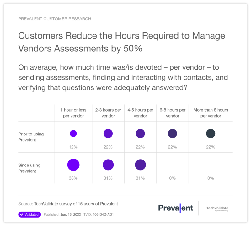 Customers Reduce the Hours Required to Manage Vendors Assessments by 50%