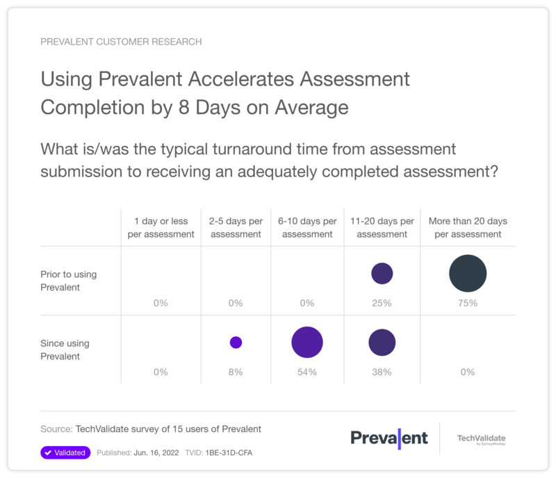 Using Prevalent Accelerates Assessment Completion by 8 Days on Average