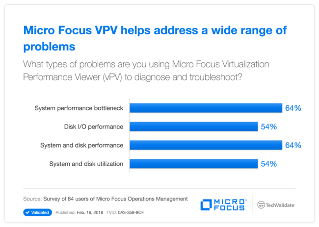 HPE VPV helps address a wide range of problems