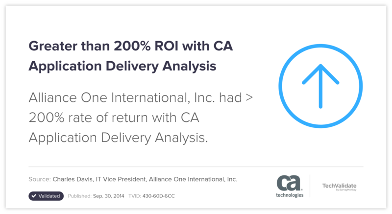 Greater than 200% ROI with CA Application Delivery Analysis
