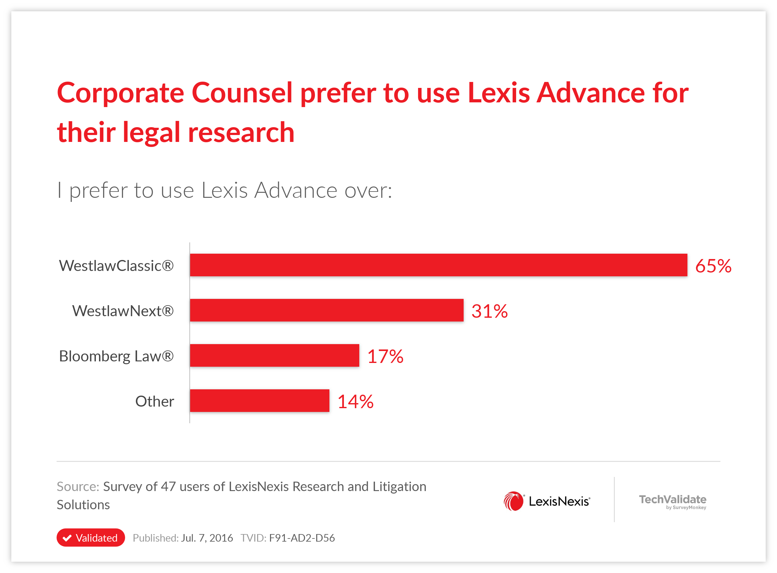 Corporate Counsel prefer to use Lexis Advance for their legal research