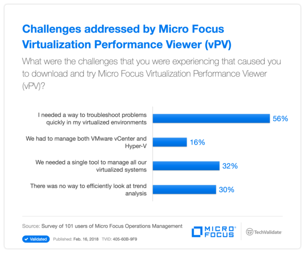 Challenges addressed by HPE Virtualization Performance Viewer (vPV)