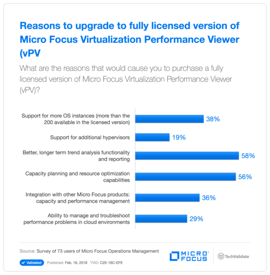 Reasons to upgrade to fully licensed version of HPE Virtualization Performance Viewer (vPV