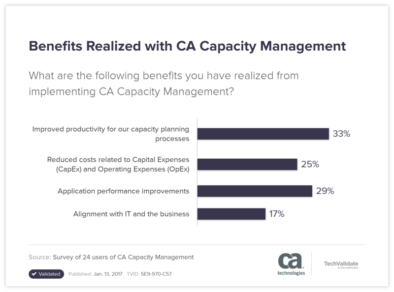 Benefits Realized with CA Capacity Management