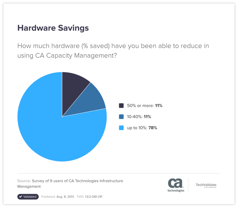 Hardware Savings