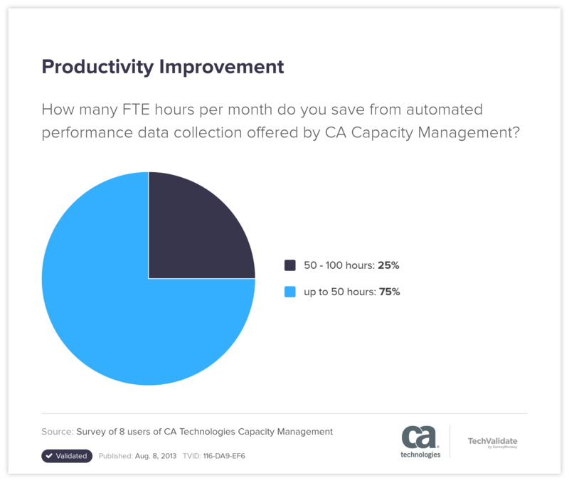 Productivity Improvement