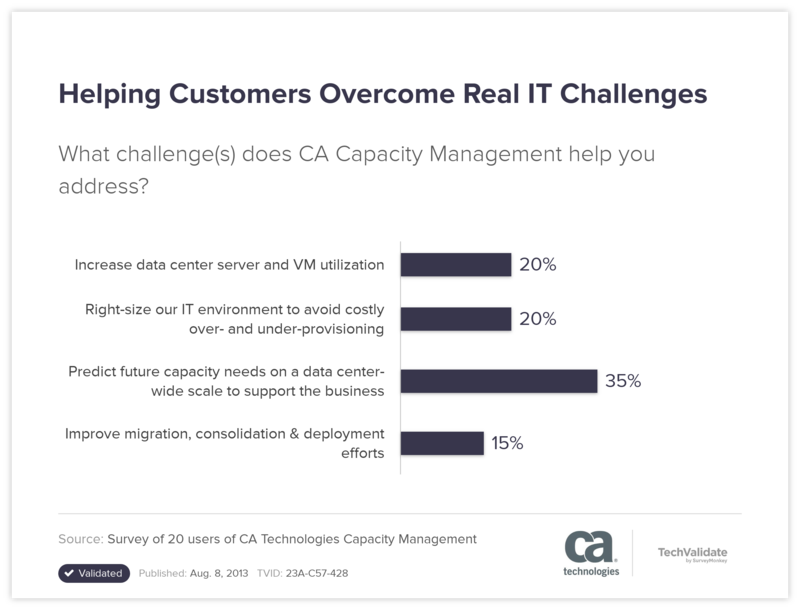 Helping Customers Overcome Real IT Challenges