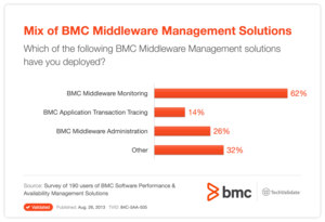 Mix of BMC Middleware Management Solutions