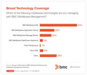 Broad Technology Coverage