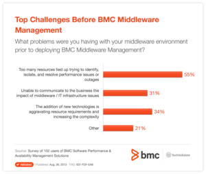 Top Challenges Before BMC Middleware Management