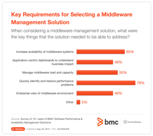 Key Requirements for Selecting a Middleware Management Solution