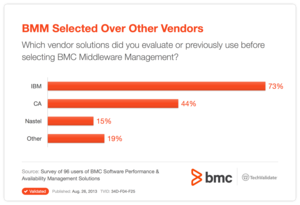 BMM Selected Over Other Vendors