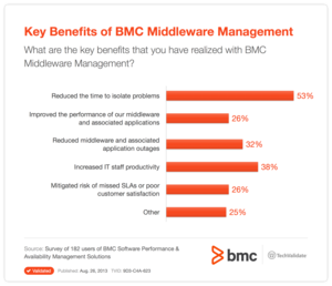 Key Benefits of BMC Middleware Management