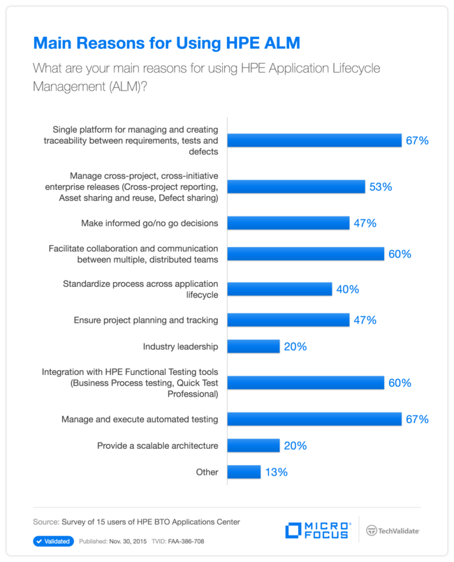 Main Reasons for Using HPE ALM