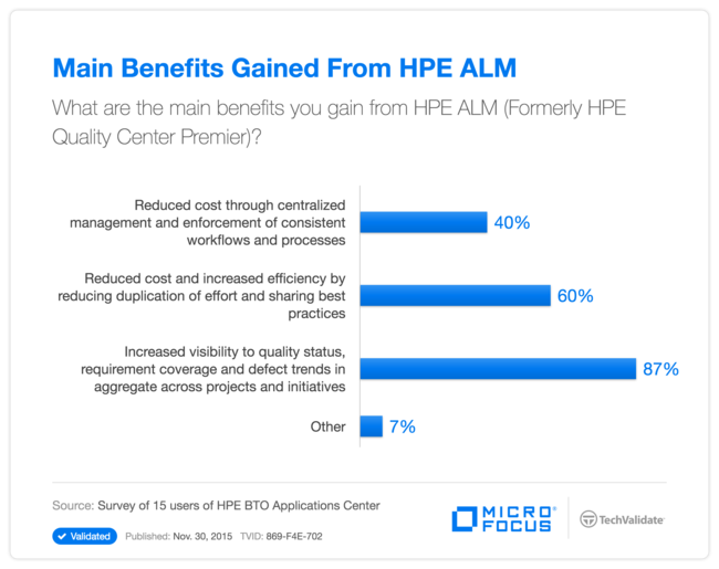 Main Benefits Gained From HPE ALM