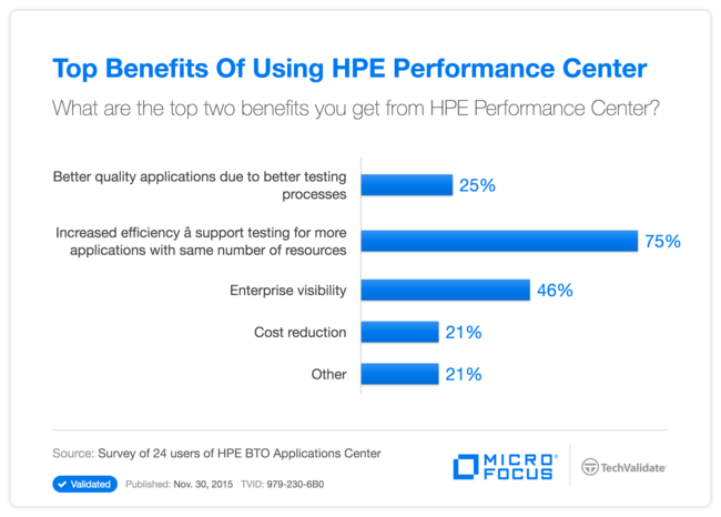 Top Benefits Of Using HPE Performance Center