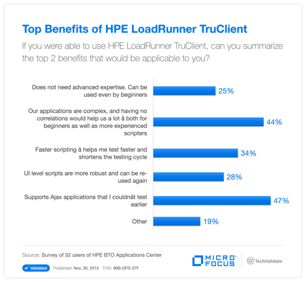 Top Benefits of HPE LoadRunner TruClient
