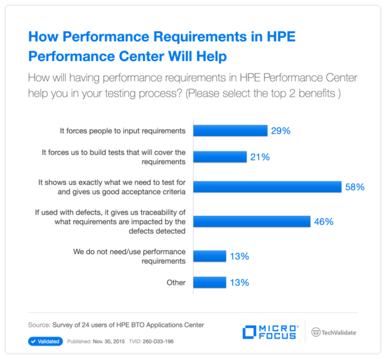 How Performance Requirements in HPE Performance Center Will Help